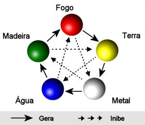 5 elementos atual